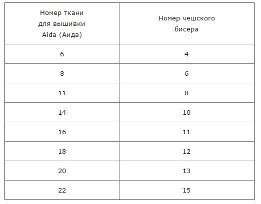 Как рассчитать размер вышивки в крестиках 696